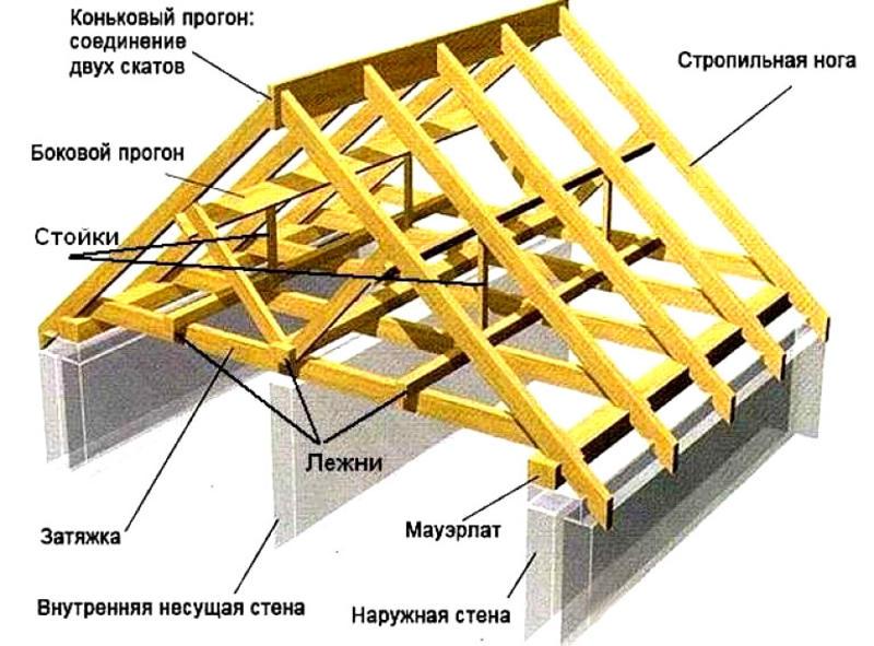 элементы двухскатной крыши