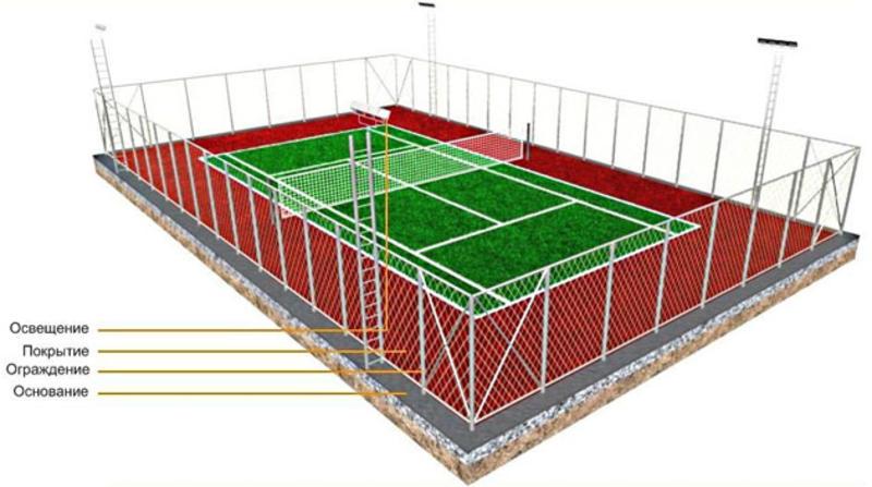 Теннисный корт: определение размеров и тонкости строительства