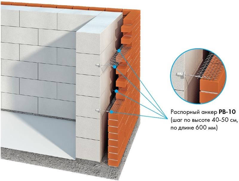 Облицовка кирпичом дома из газобетона: особенности и способы облицовки
