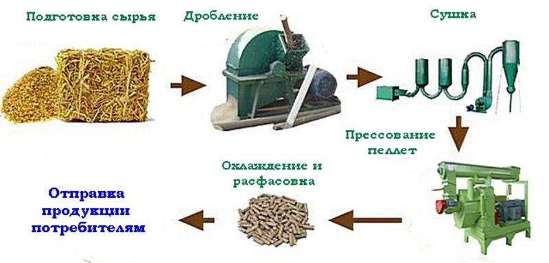 Топливные пеллеты своими руками: преимущества и недостатки, область применения, производство в домашних условиях