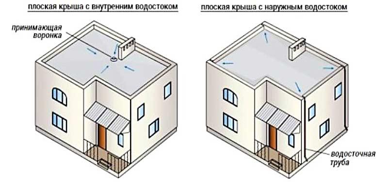 ploskaya_krovl (1)